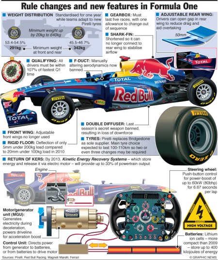 F1: Rule changes 2011