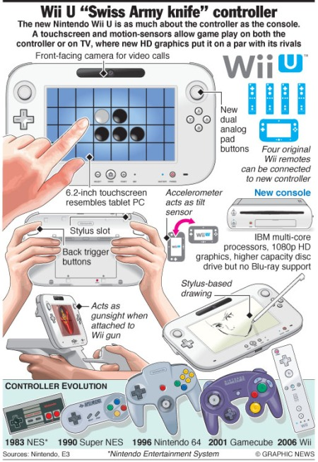 The Nintendo Wii U console, expected in 2012