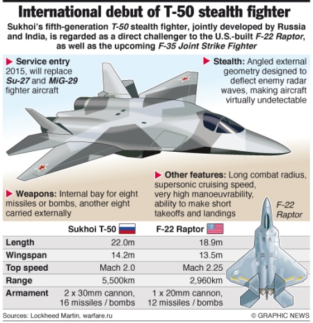 Sukhoi T-50 stealth fighter