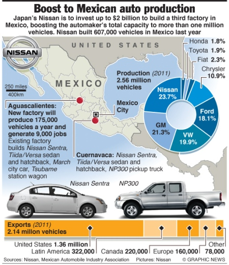 Mexico auto industry: new Nissan factory