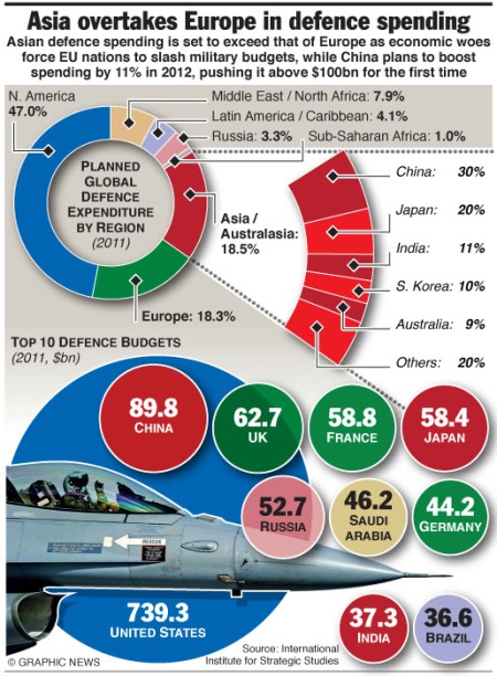 Asia overtakes Europe in defence spending