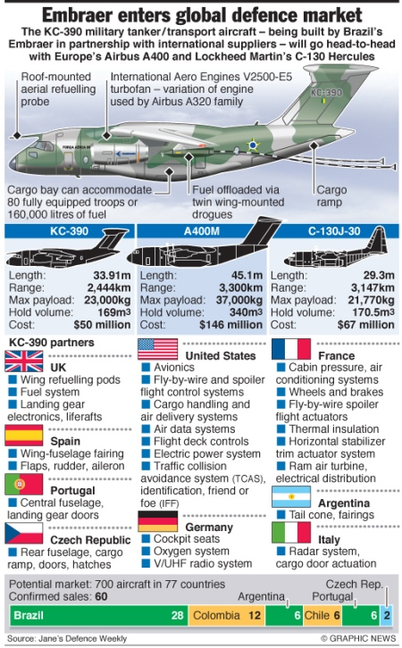 Embraer enters global defence market
