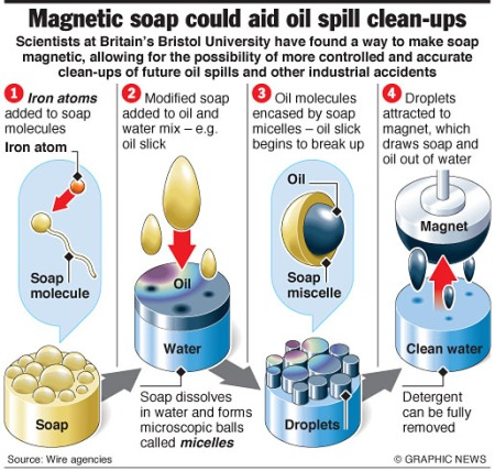 Magnetic soap could clear oil spills