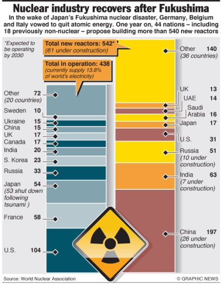 Nuclear industry's international recovery