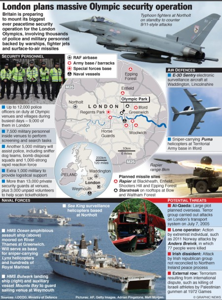 Massive security operation for Olympics 2012