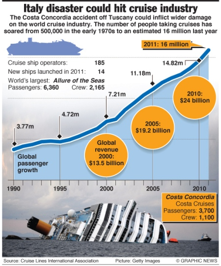 The rise of the cruise ship industry