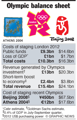 London 2012 Olympic balance sheet