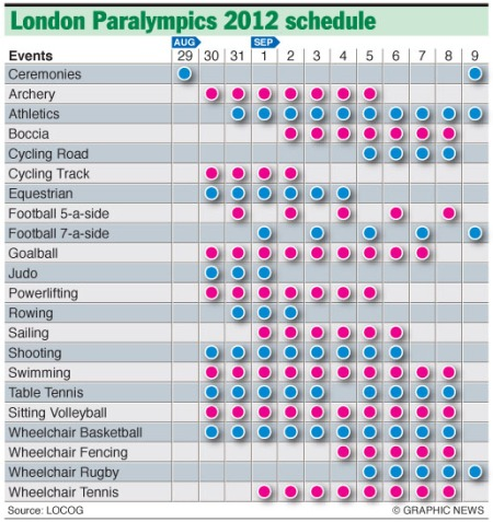 London 2012 Paralympic Games: the schedule