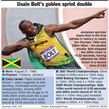 Olympics 2012: Usain Bolt factfile