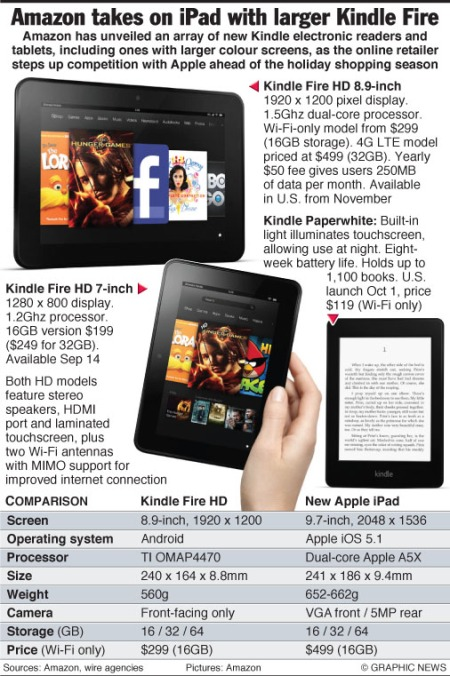 Amazon updates Kindle Fire