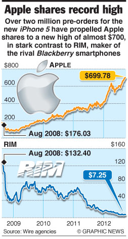 Contrasting fortunes of Apple and RIM