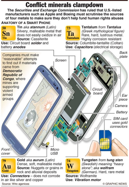 Conflict minerals in smart phones
