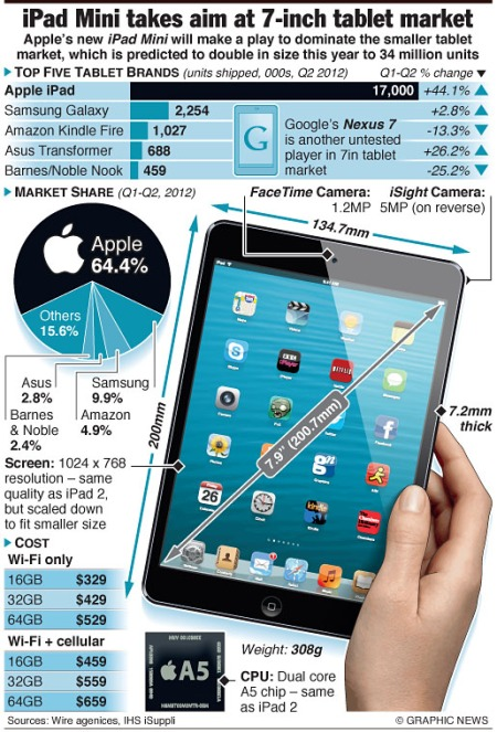 Apple iPad mini takes aim at 7-inch tablet market