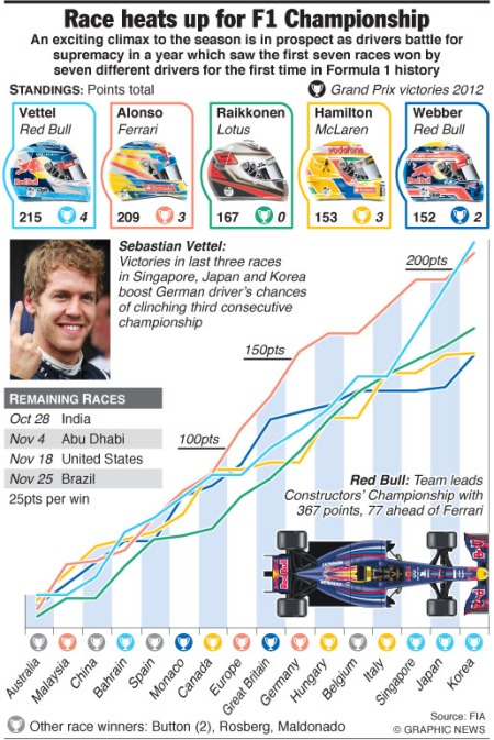 F1: the race for the title