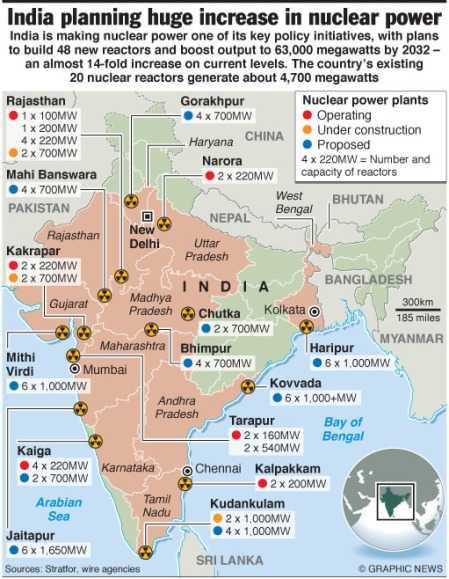 Nuclear power increase in India