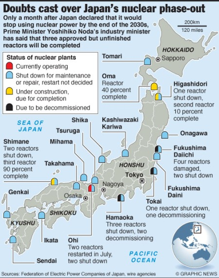Nuclear power vascillation in Japan