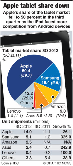 Apple's tablet share falls