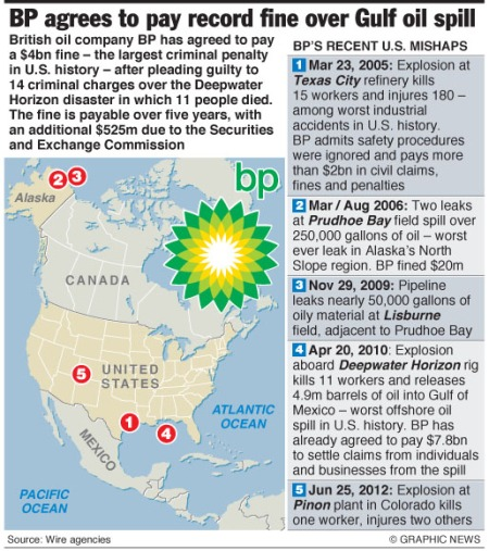 BP accidents in recent years