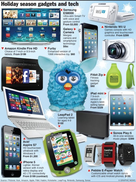 Holiday gadgets 2012