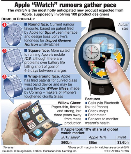 TECH: Apple ÒiWatchÓ rumours gather pace
