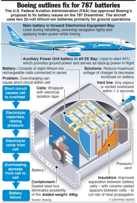 Boeing 787 battery fix