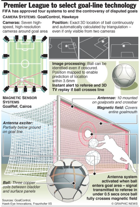 Premier League to select goal line technology