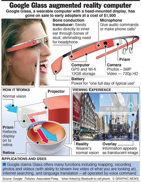 Google Glass augmented reality computer