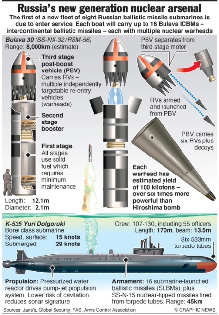 Russia's new nuclear arsenal