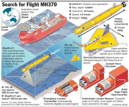 Flight MH370's black boxes must be found