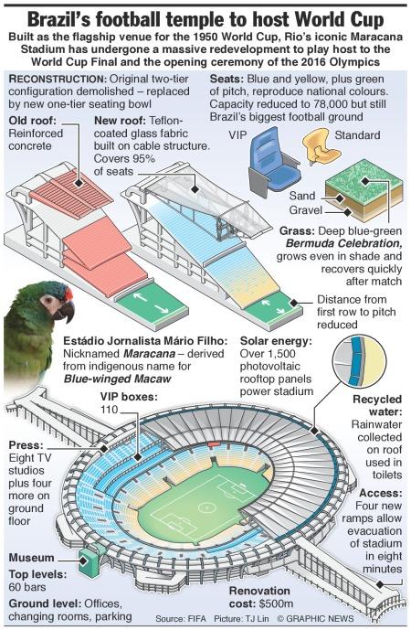Brazil World Cup Final stadium, the Maracana