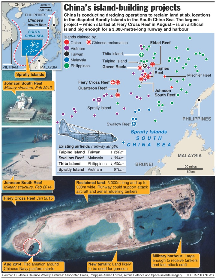 Spratly island:s Chinese interests