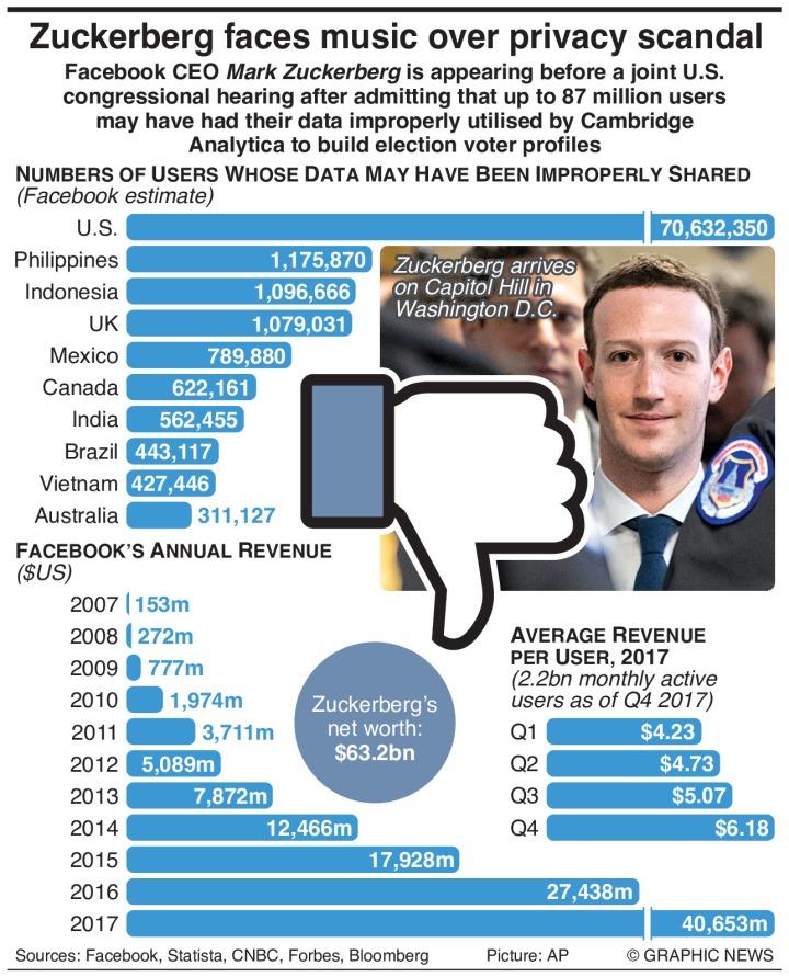 Facebook-Cambridge Analytica snarl-up